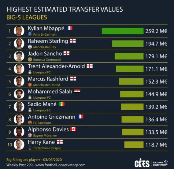 Malgré la crise, Mbappé est toujours le plus cher