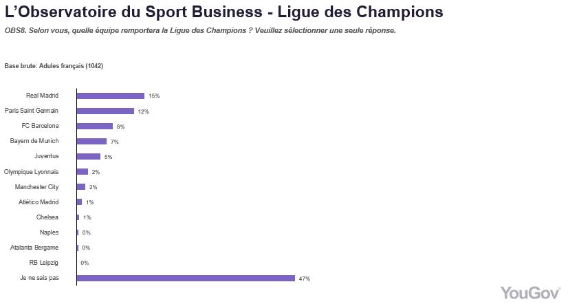 L'UEFA modifie le règlement pour les cartons jaunes — Ligue des Champions